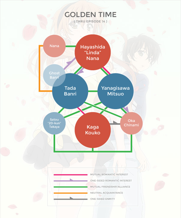 Golden Time Org Chart