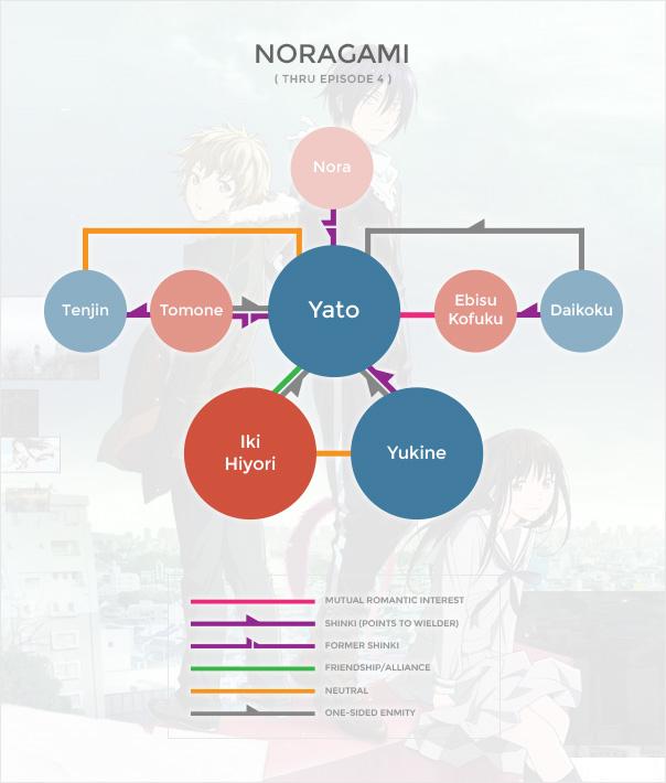 Noragami Org Chart