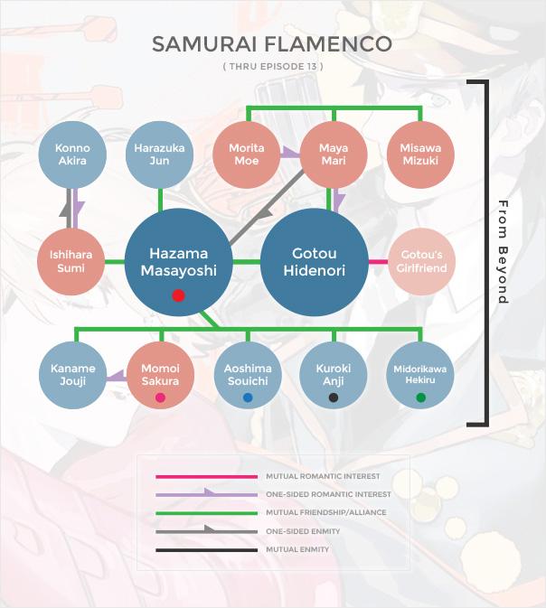 Samurai Flamenco Org Chart