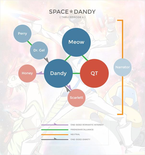 Space Dandy Org Chart