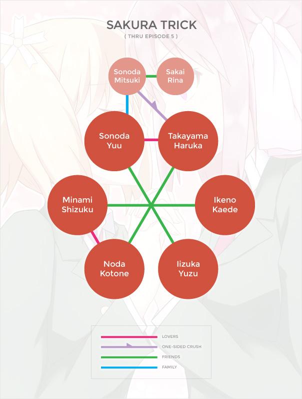 Sakura Trick Org Chart