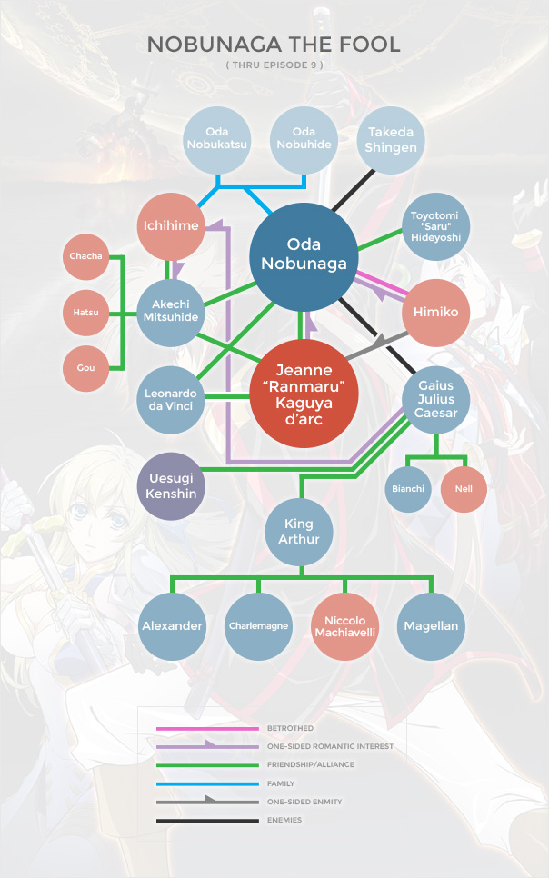 Nobunaga the Fool Org Chart