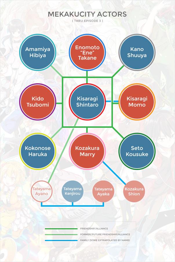 Mekakucity Actors Org Chart