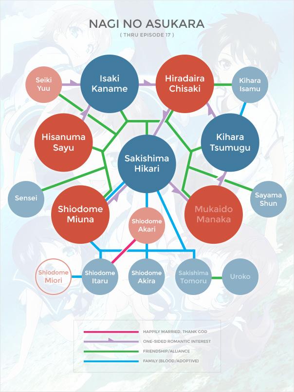Nagi no Asukara Org Chart