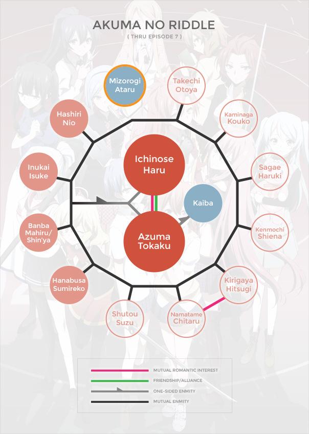 Akuma no Riddle Org Chart