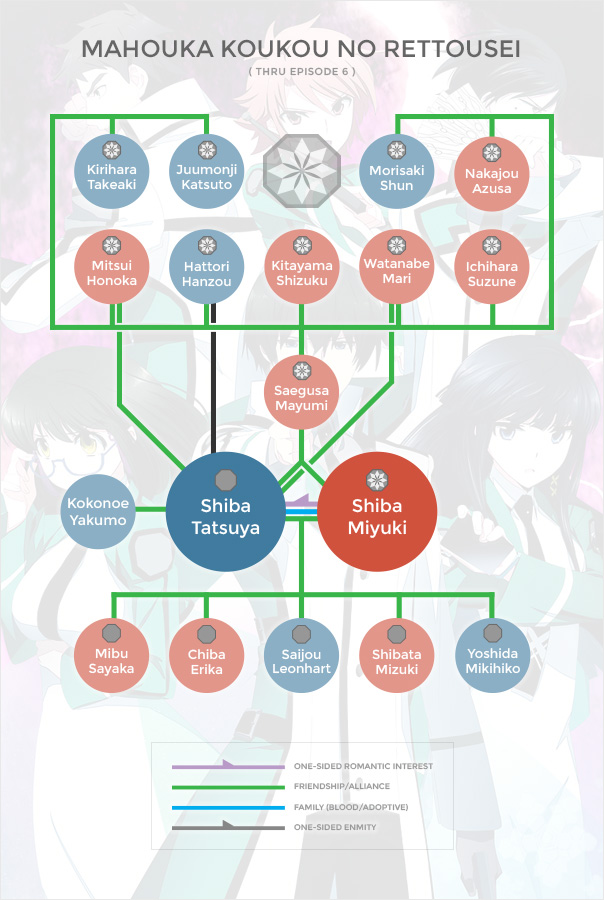 Mahouka Org Chart