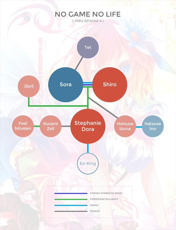 NGNL Org Chart