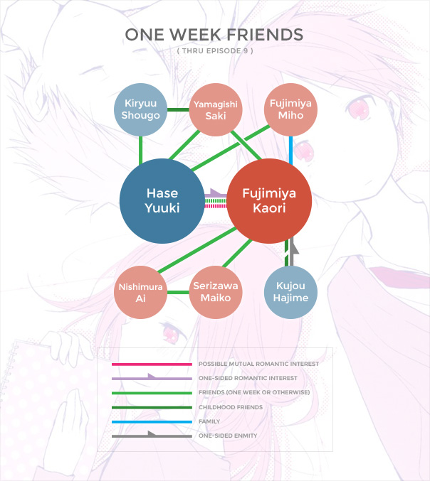 One Week Friends Org Chart