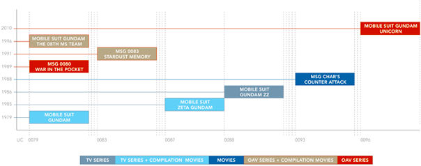 Mobile Suit Gundam Universal Century Timeline