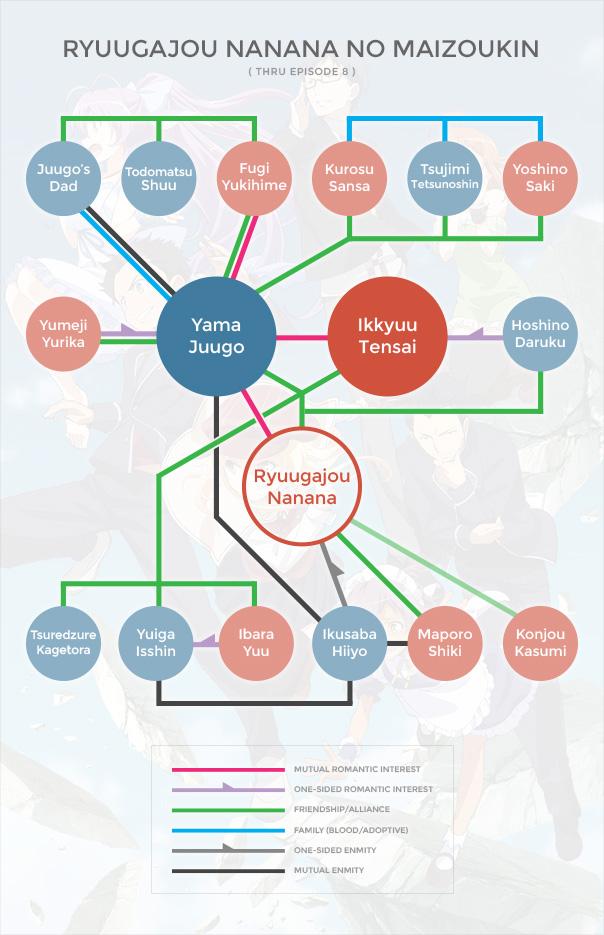 Ryuugajou Nanana no Maizoukin Org Chart