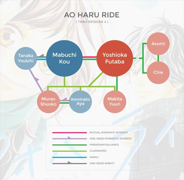Ao Haru Ride Org Chart