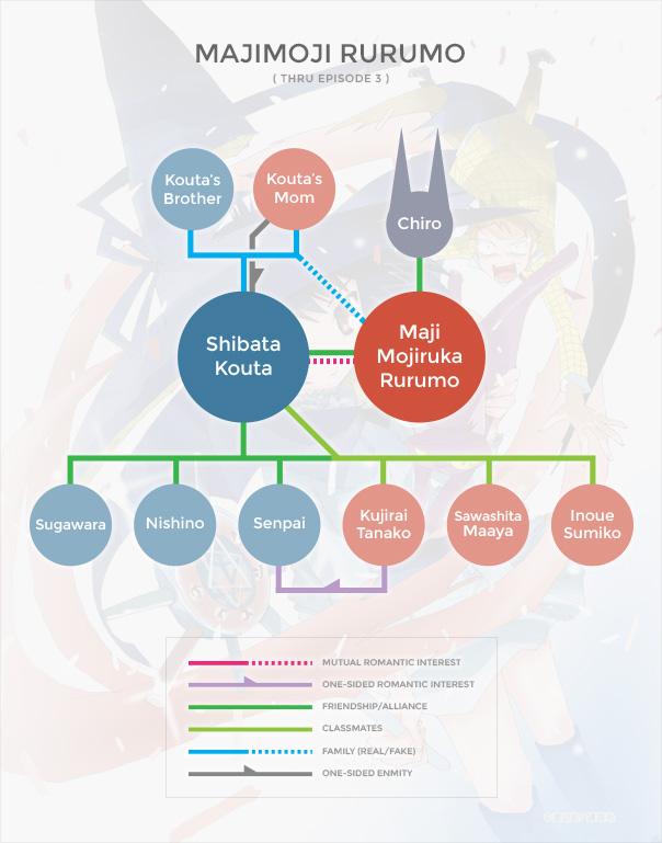Majimoji Rurumo Org Chart