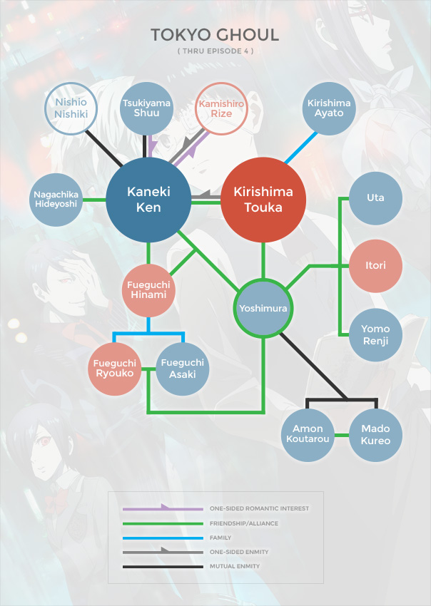 Tokyo Ghoul Org Chart (1)