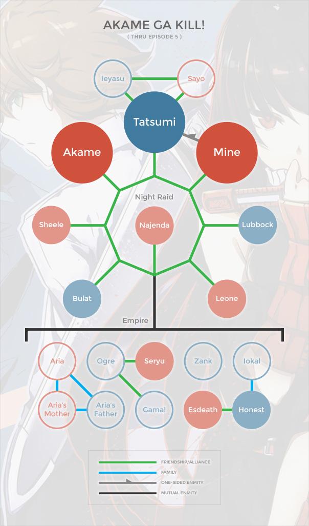 Akame ga Kill! Org Chart