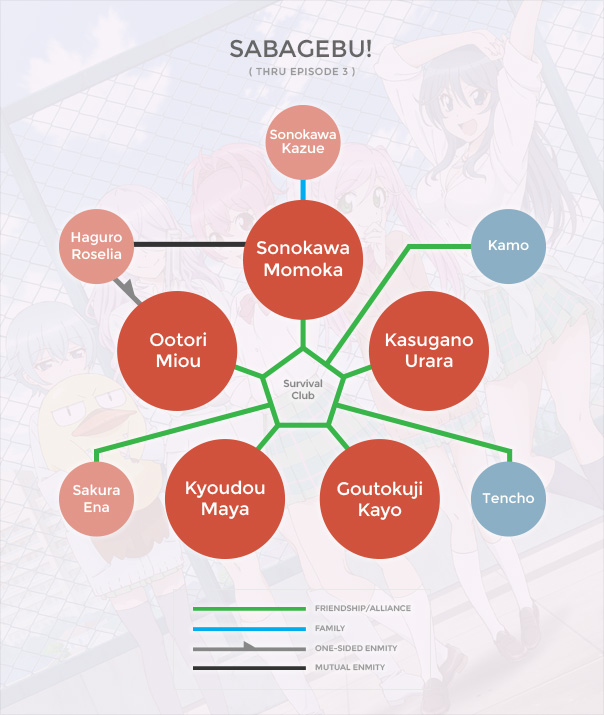 Sabagebu! Org Chart